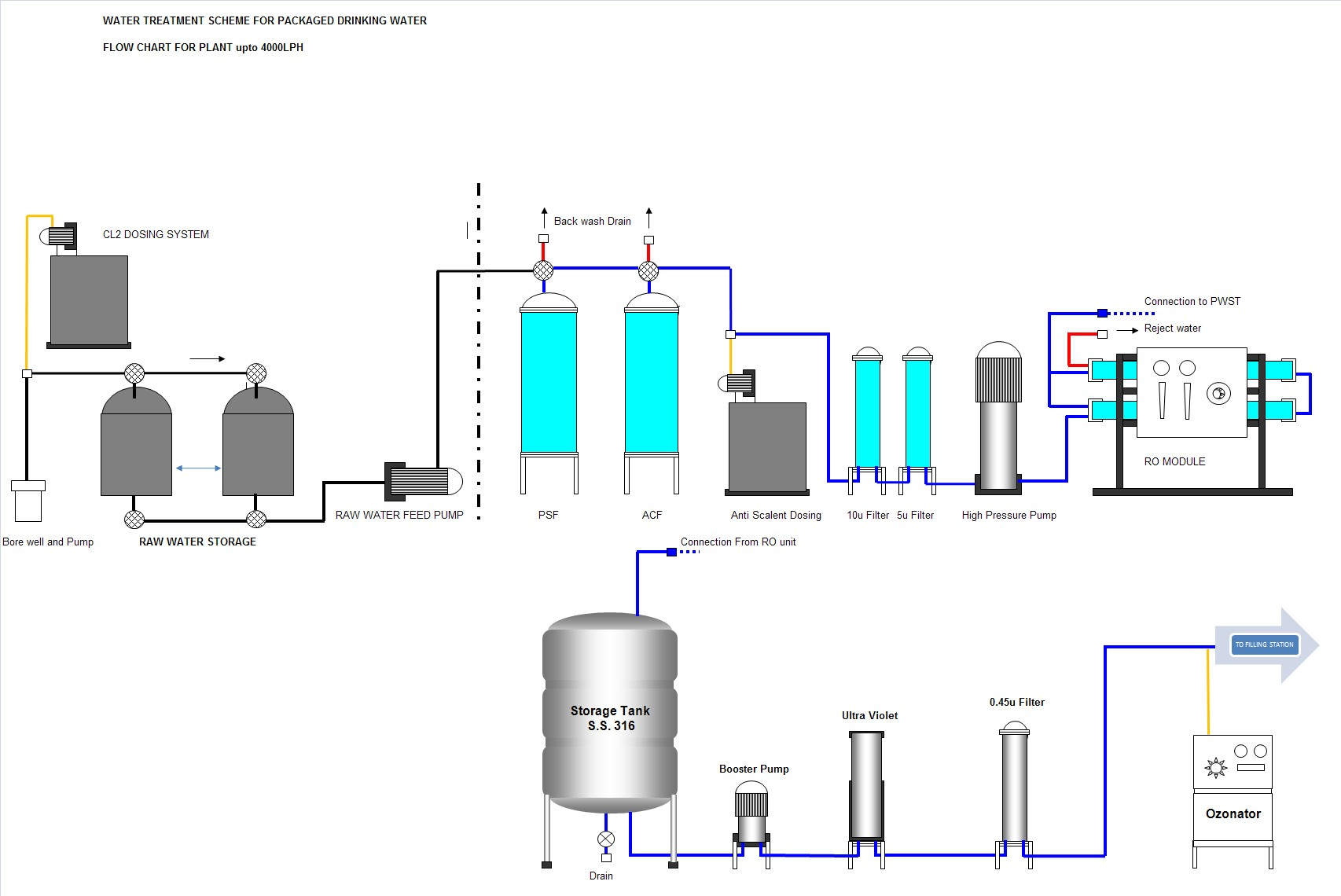 Mineral water plant flow diagram wiring library Swimming pool water flow diagram